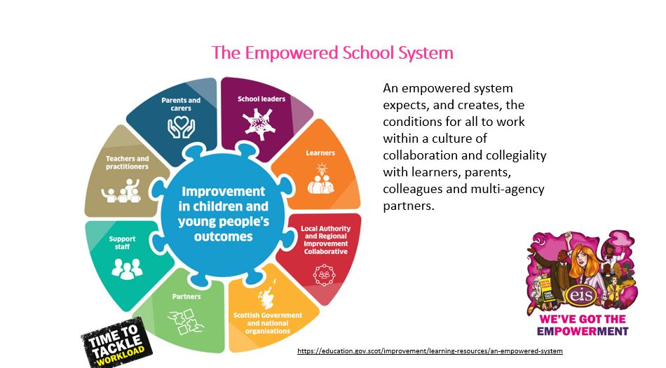 Empowered School